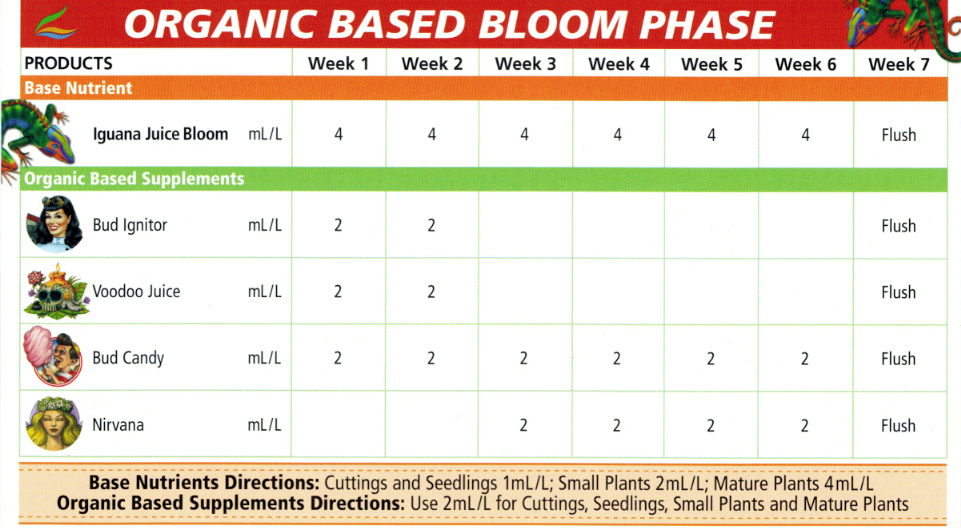 Advanced Nutrients Hydroponic Feeding Chart