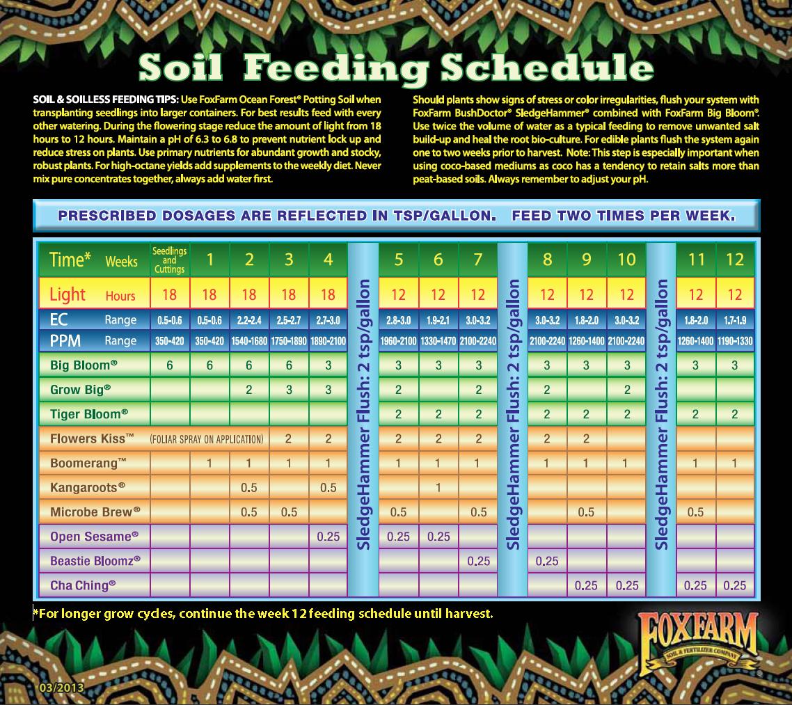 foxfarm feeding schedule | organica: garden supply & hydroponics