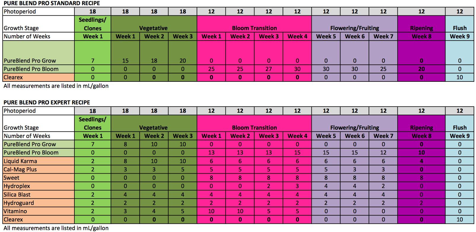 Hydroponic Feeding Schedule