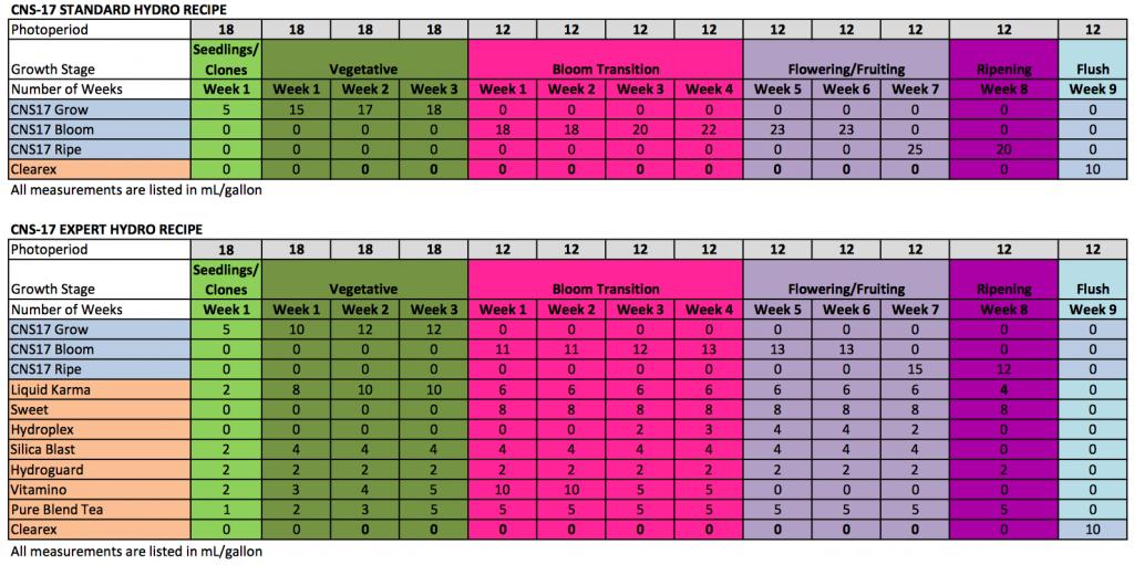 Botanicare CNS-17 Hydro Feeding Schedule