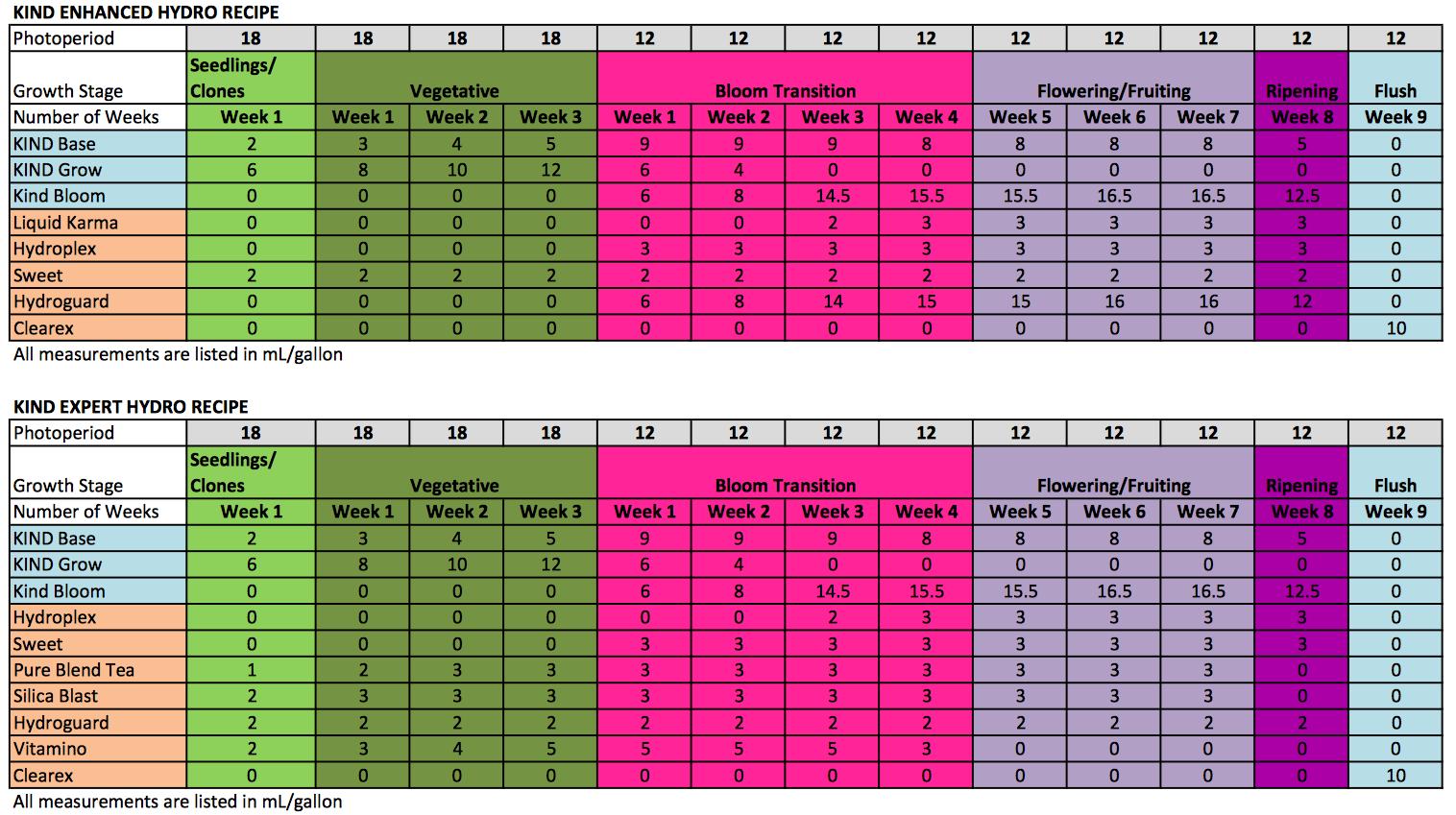 King Hydro Feeding Schedule