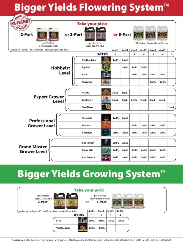 Advanced Nutrients Feeding Schedule | Organica: Garden Supply ...