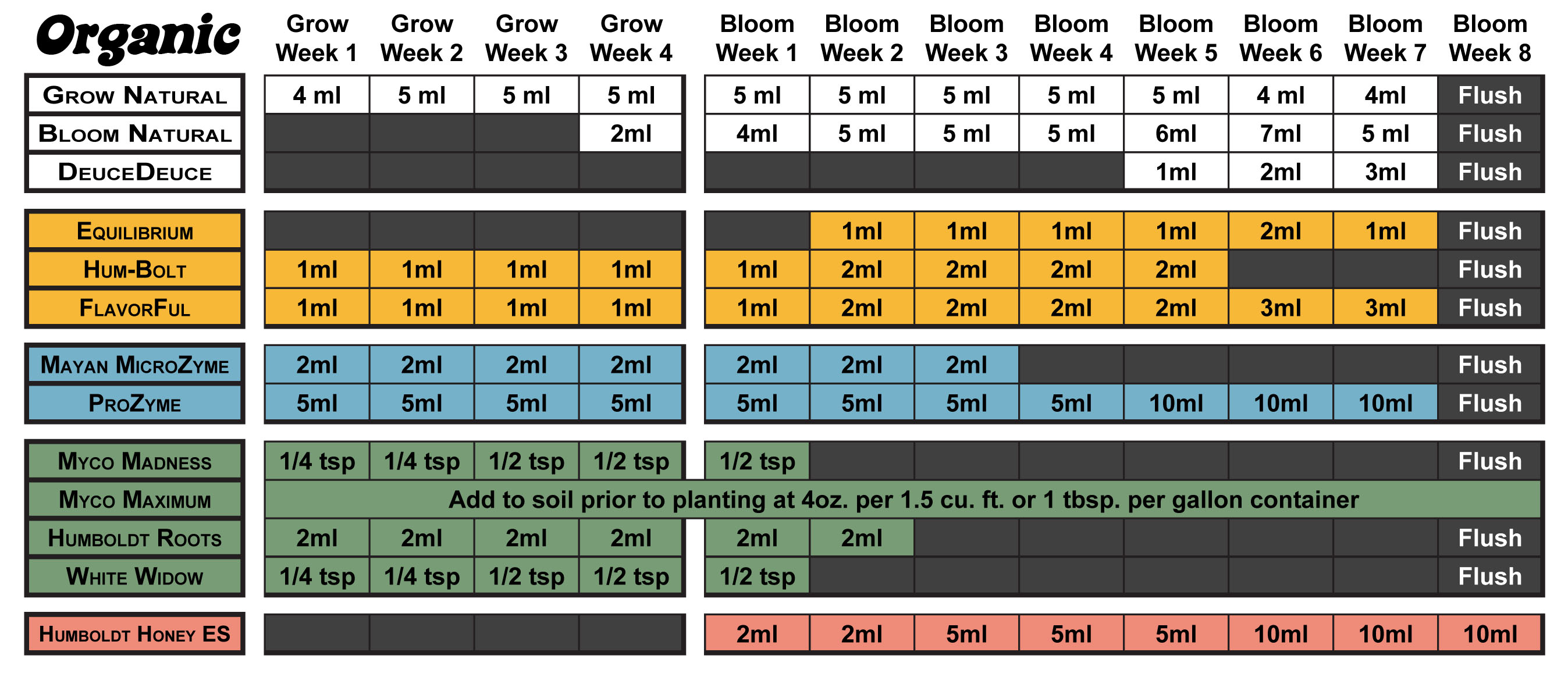 Humboldt Nutrients Feeding Schedule Organica Garden Supply Hydroponics
