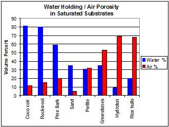 Water to Air Ratio of Different Growing Mediums