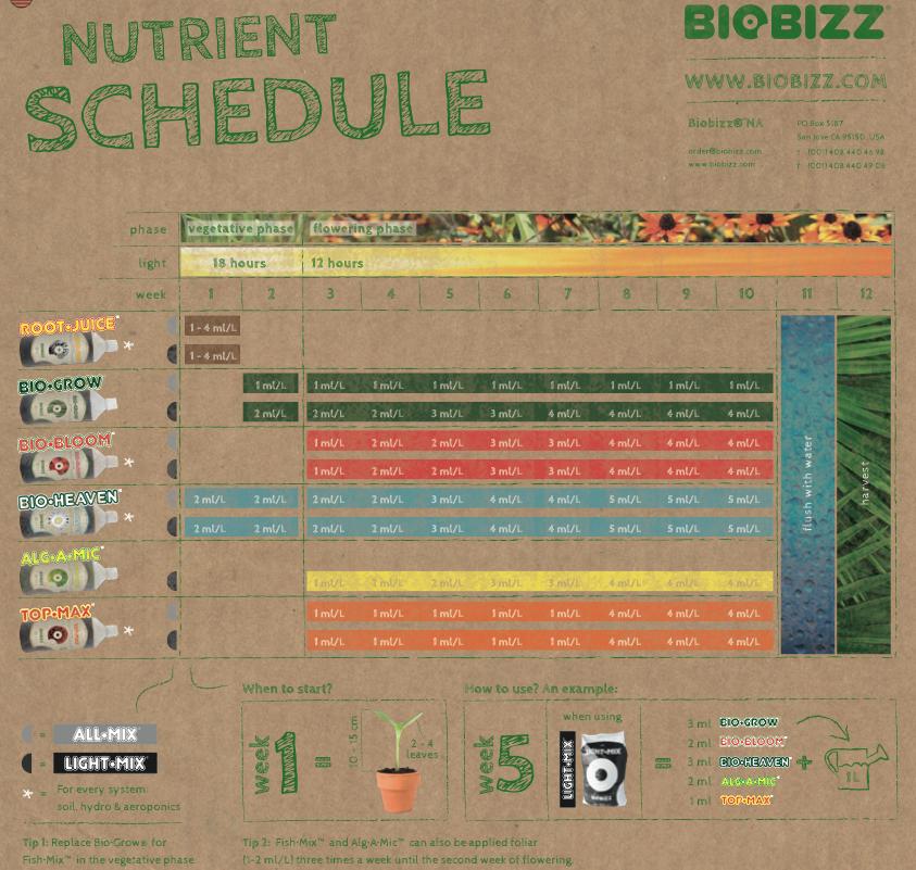 Biobizz feeding schedule organica garden supply for Fish feeding chart